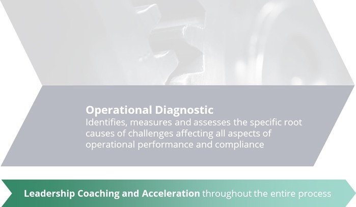 Operational-Diagnostic