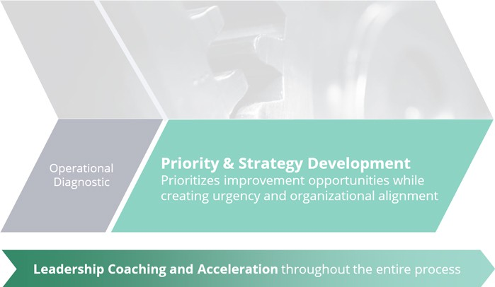 Priority-and-Strategy-Development
