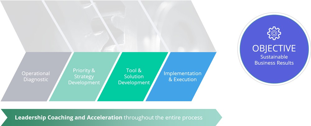 Process-Framework