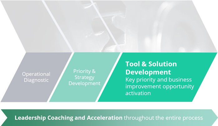 Tool-and-Solution-Development