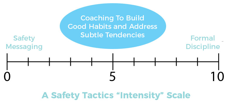 Safety-Tactics-Intensity-Scale